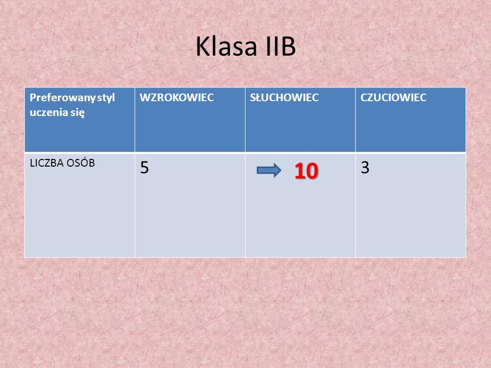 Klasa IIB 5 10 3 Preferowany styl uczenia się WZROKOWIEC SŁUCHOWIEC