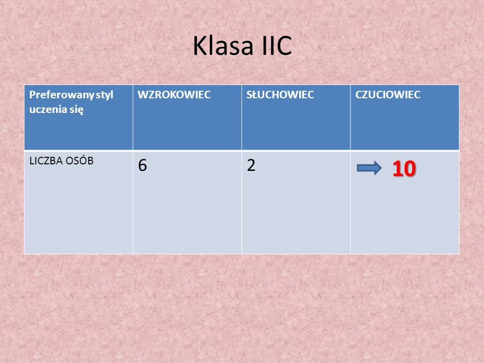 Klasa IIC 6 2 10 Preferowany styl uczenia się WZROKOWIEC SŁUCHOWIEC
