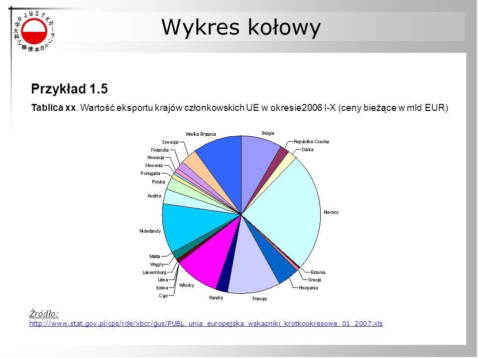 Wykres kołowy Przykład 1.5