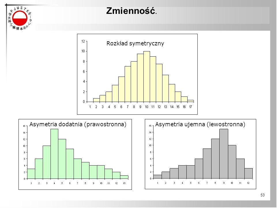 Asymetria dodatnia (prawostronna) Asymetria ujemna (lewostronna)