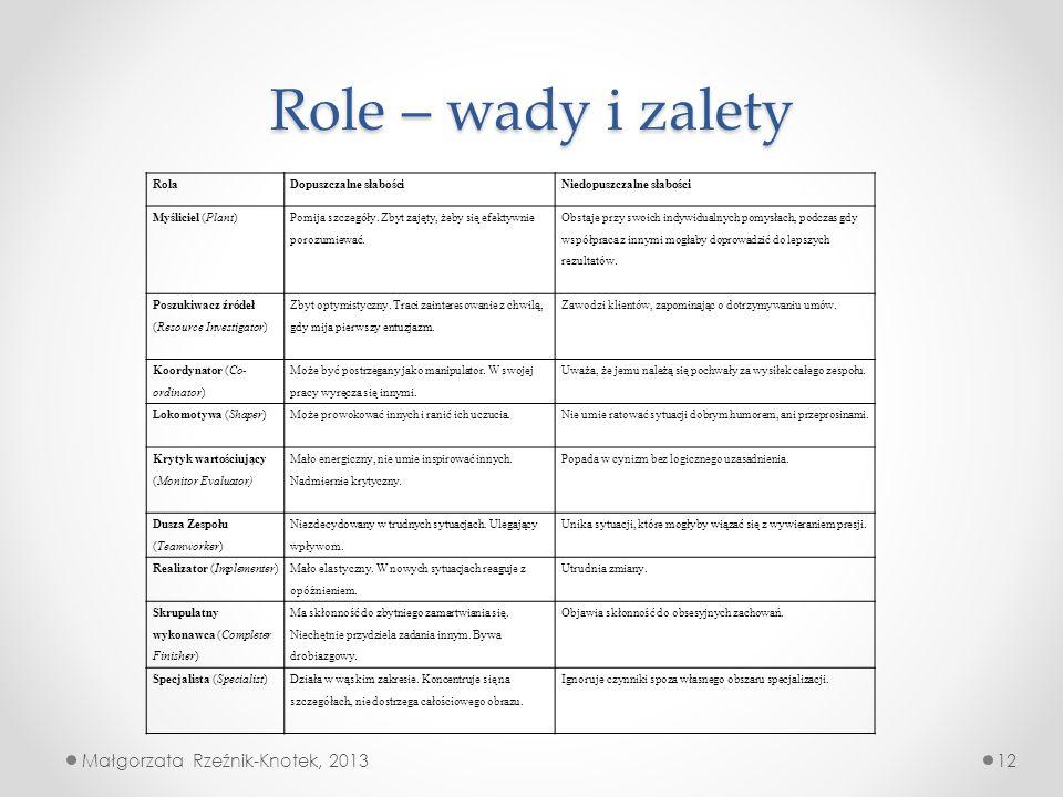 Role – wady i zalety Małgorzata Rzeźnik-Knotek, 2013 Rola