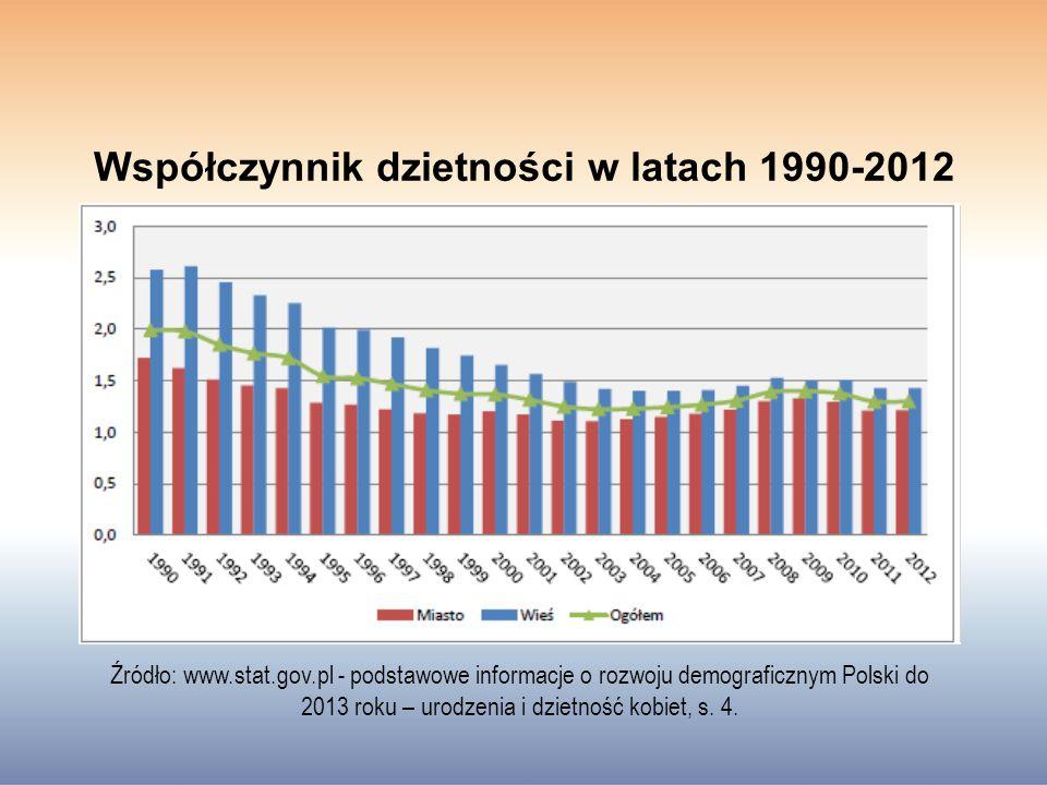 Współczynnik dzietności w latach 1990-2012