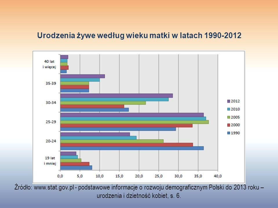 Urodzenia żywe według wieku matki w latach 1990-2012
