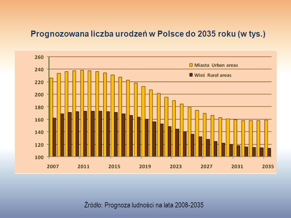 Prognozowana liczba urodzeń w Polsce do 2035 roku (w tys.)