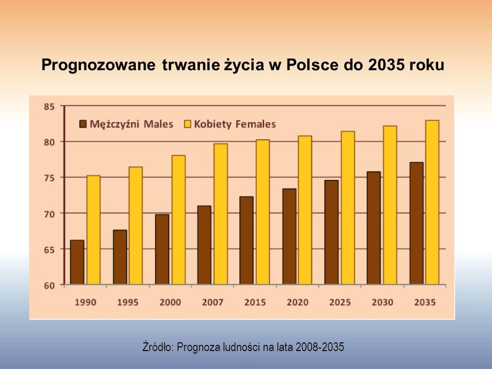 Prognozowane trwanie życia w Polsce do 2035 roku