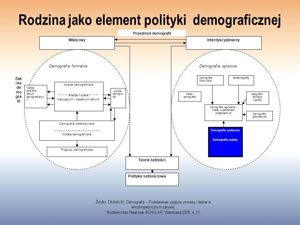 Rodzina jako element polityki demograficznej