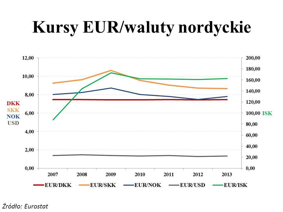 Kursy EUR/waluty nordyckie