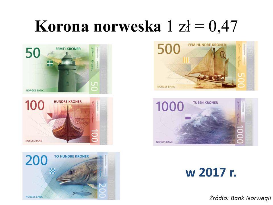 Korona norweska 1 zł = 0,47 w 2017 r. Źródło: Bank Norwegii