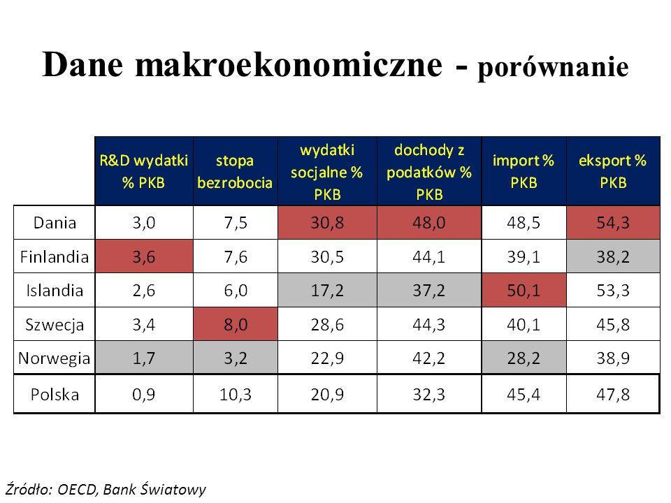 Dane makroekonomiczne - porównanie