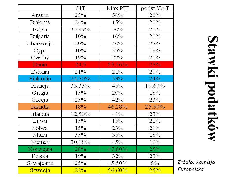 Stawki podatków Źródło: Komisja Europejska