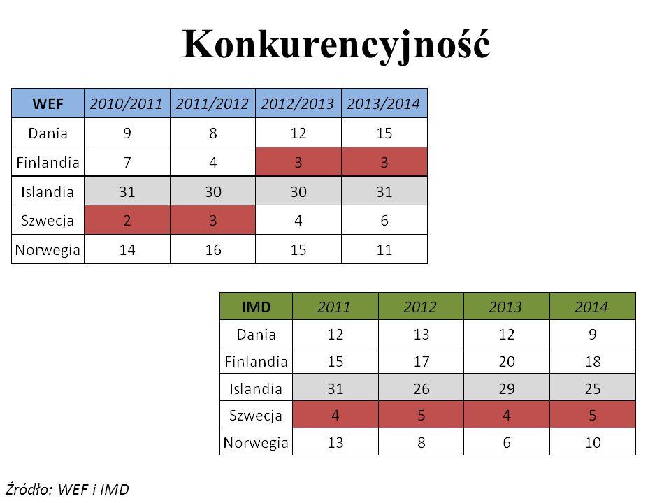 Konkurencyjność Źródło: WEF i IMD