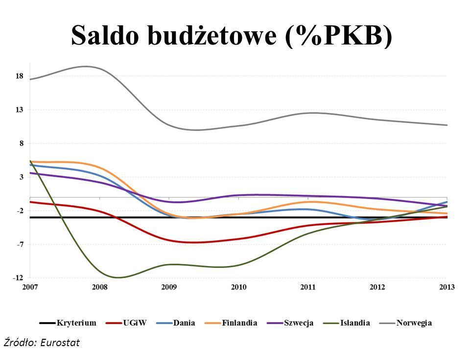 Saldo budżetowe (%PKB)