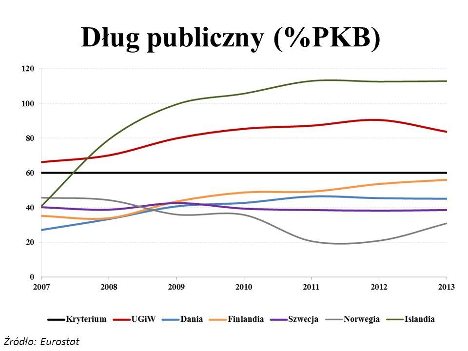 Dług publiczny (%PKB) Źródło: Eurostat
