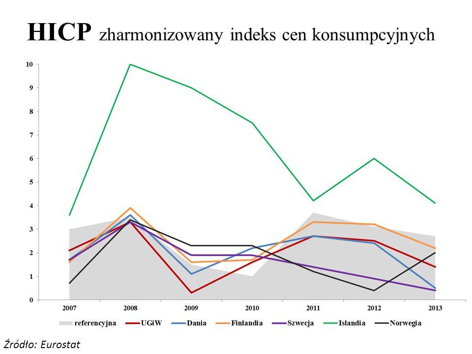 HICP zharmonizowany indeks cen konsumpcyjnych
