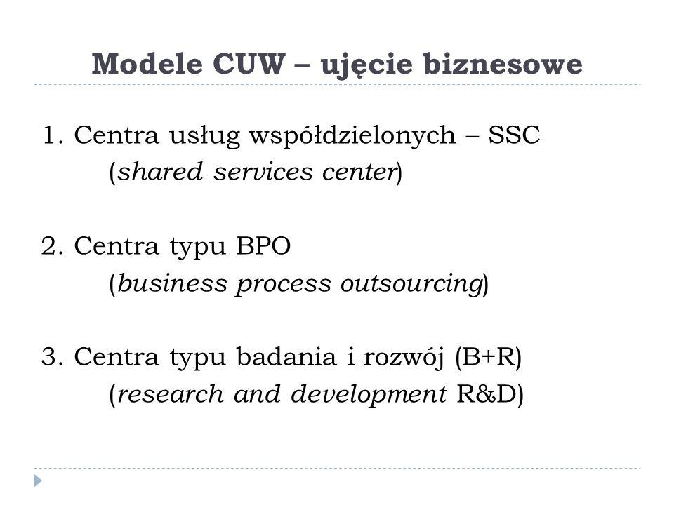 Modele CUW – ujęcie biznesowe