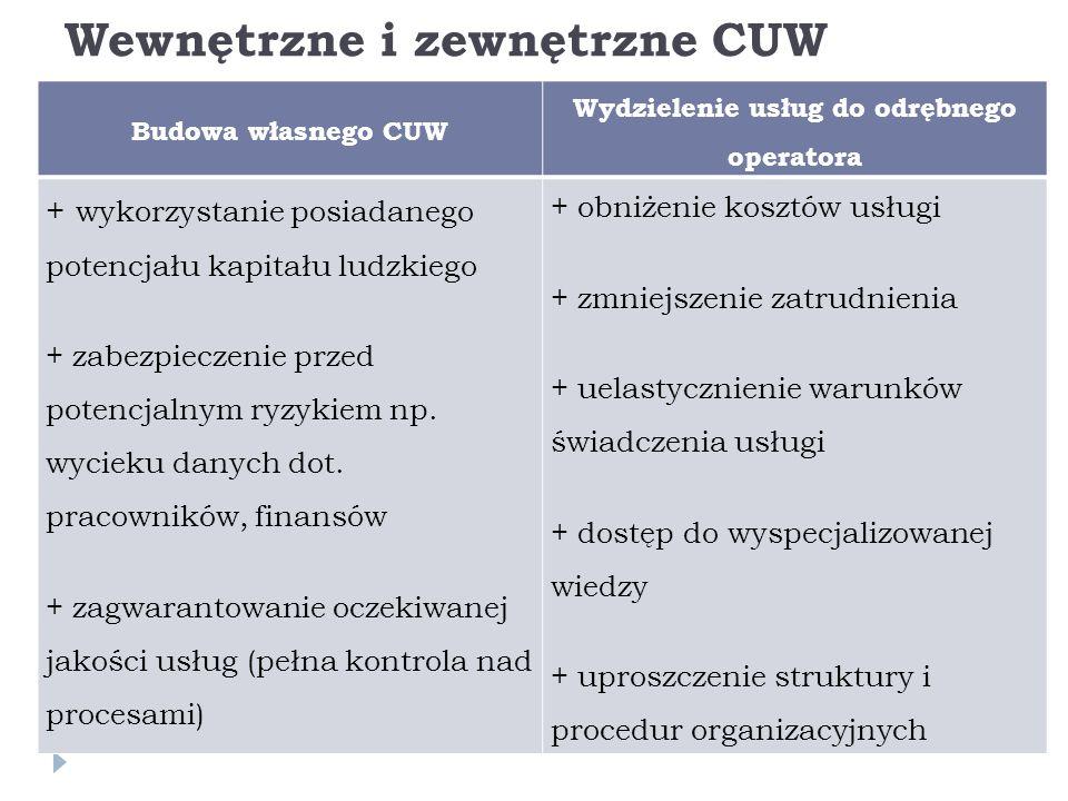 Wewnętrzne i zewnętrzne CUW