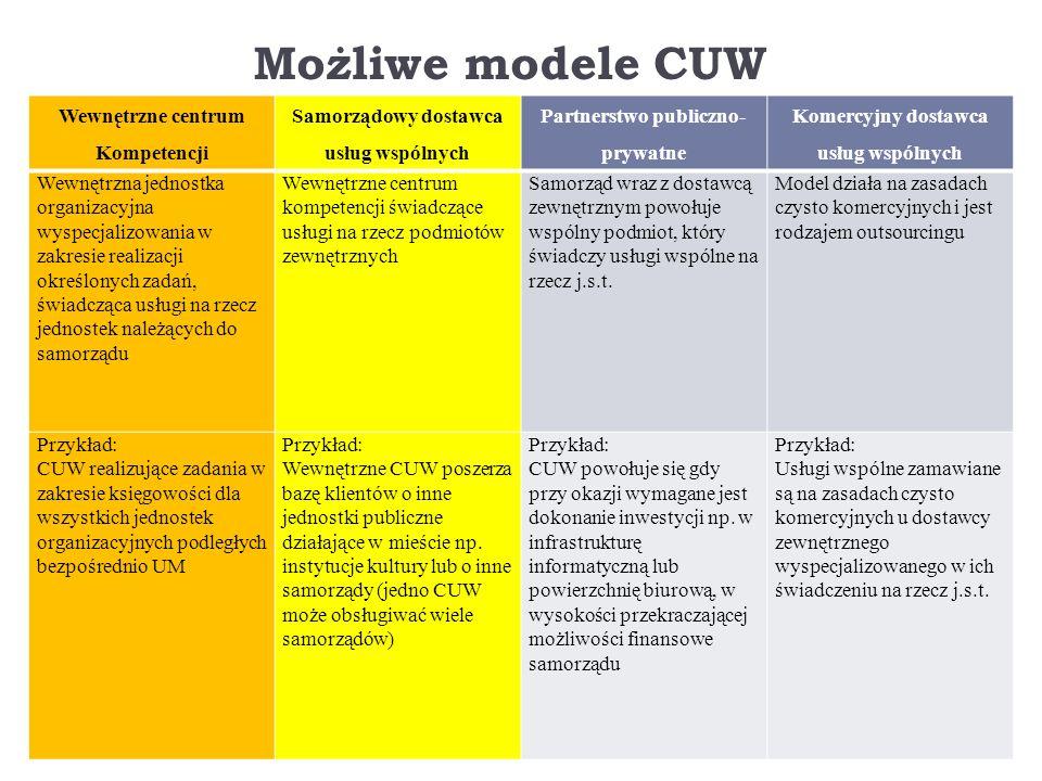 Możliwe modele CUW Wewnętrzne centrum Kompetencji