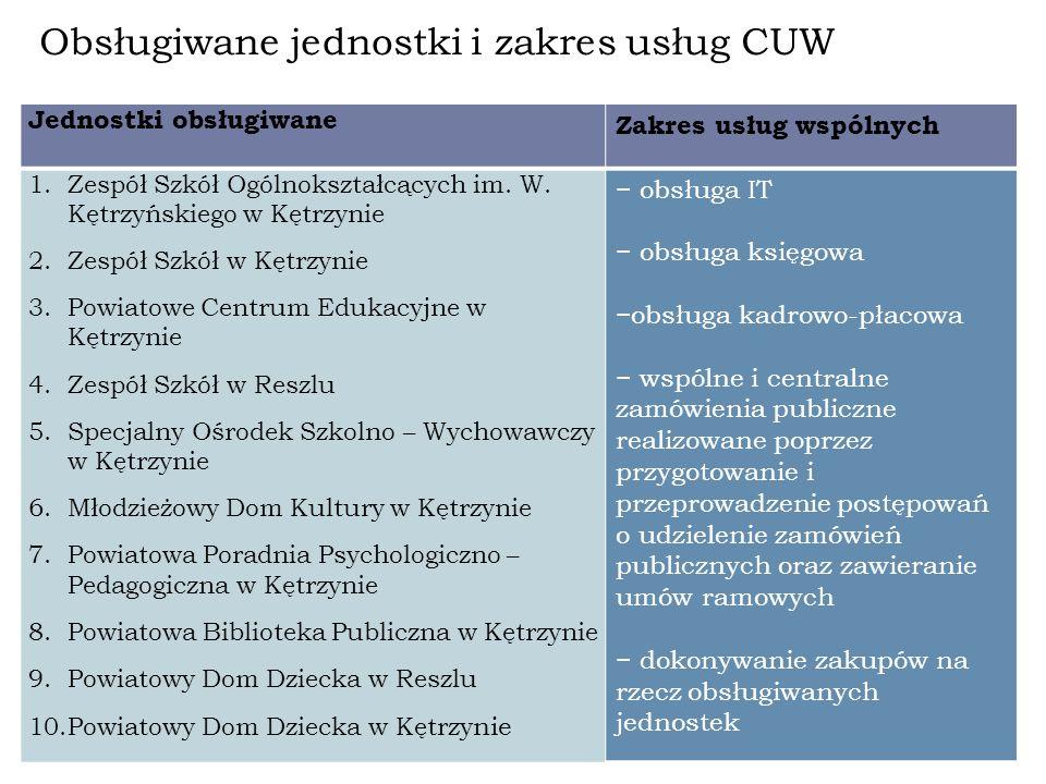 Obsługiwane jednostki i zakres usług CUW