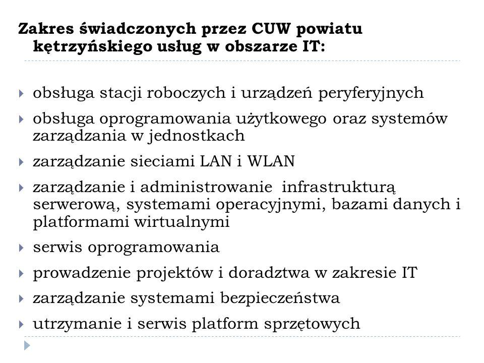 Zakres świadczonych przez CUW powiatu kętrzyńskiego usług w obszarze IT: