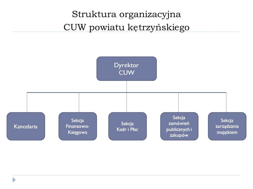 Struktura organizacyjna CUW powiatu kętrzyńskiego