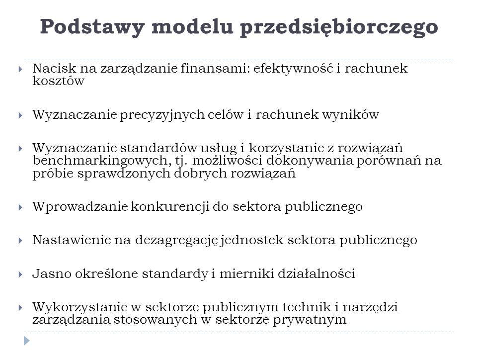 Podstawy modelu przedsiębiorczego