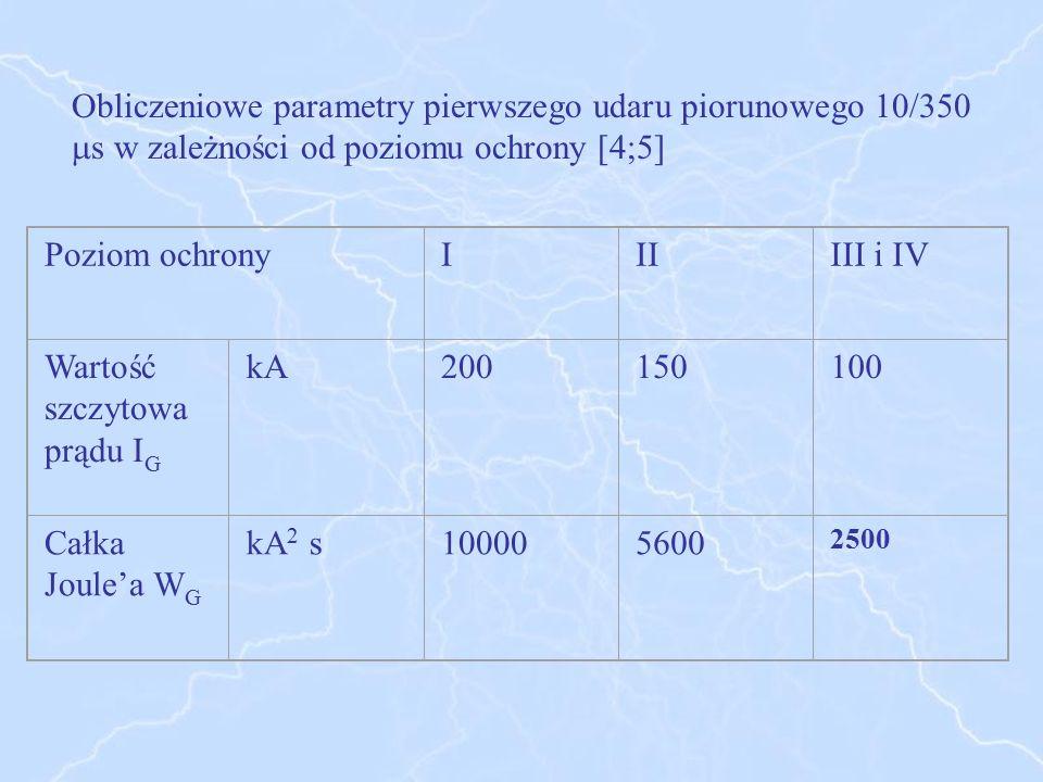 Wartość szczytowa prądu IG kA 200 150 100