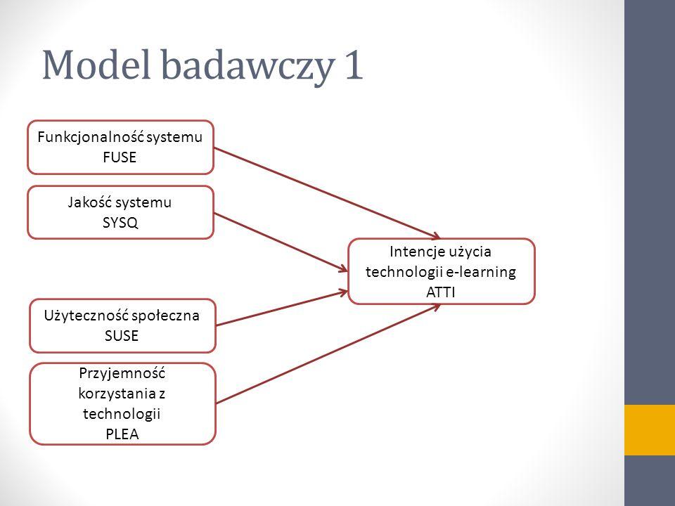 Model badawczy 1 Funkcjonalność systemu FUSE Jakość systemu SYSQ