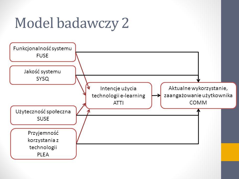 Model badawczy 2 Funkcjonalność systemu FUSE Jakość systemu SYSQ