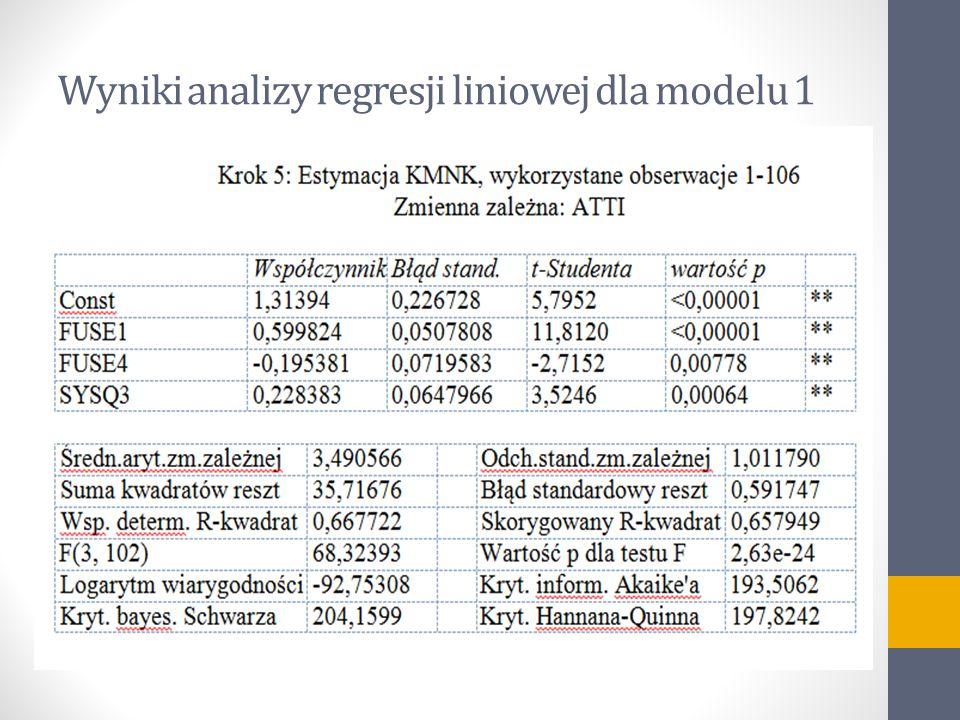 Wyniki analizy regresji liniowej dla modelu 1