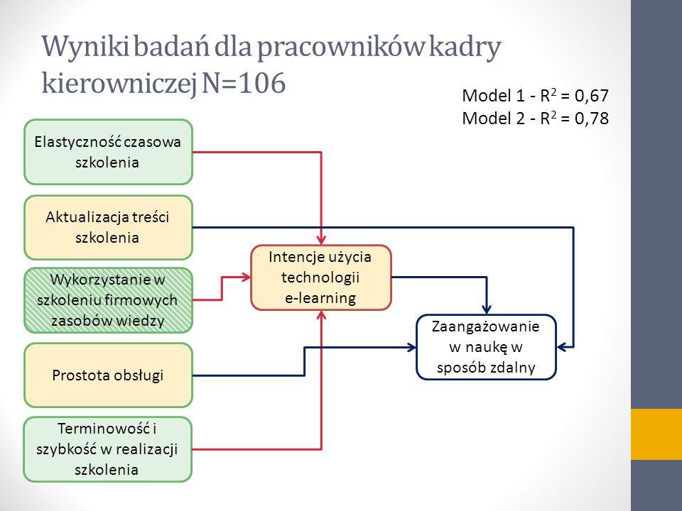 Wyniki badań dla pracowników kadry kierowniczej N=106