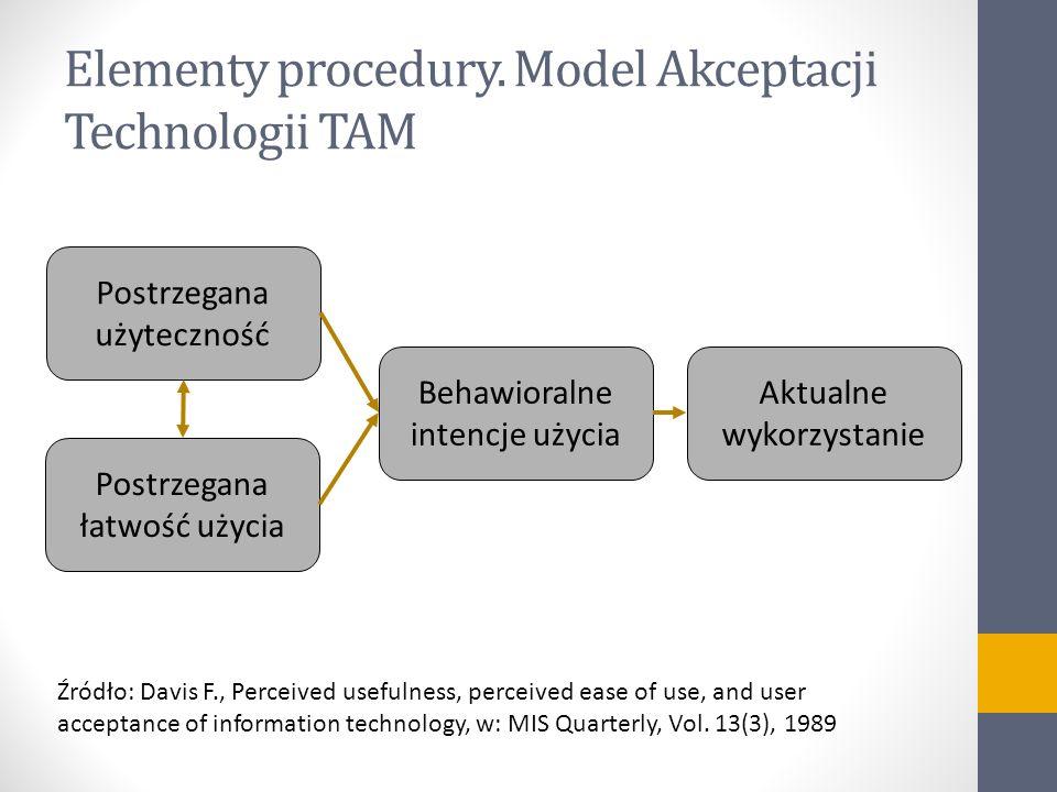 Elementy procedury. Model Akceptacji Technologii TAM
