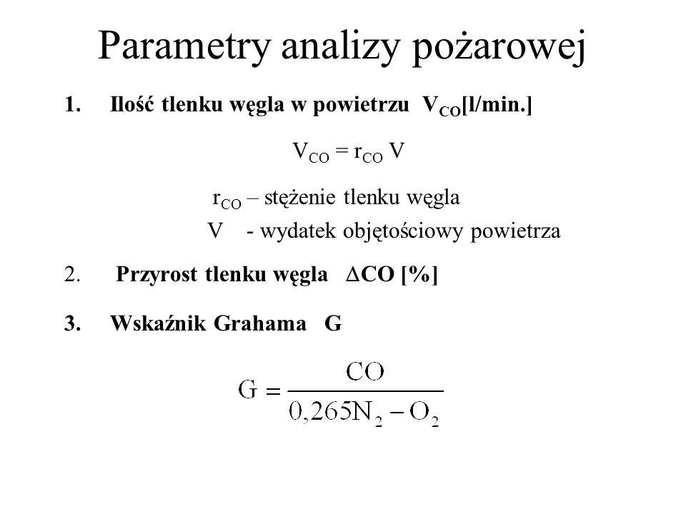 Parametry analizy pożarowej