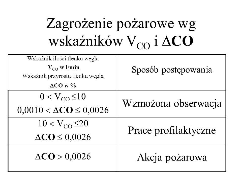Zagrożenie pożarowe wg wskaźników VCO i CO