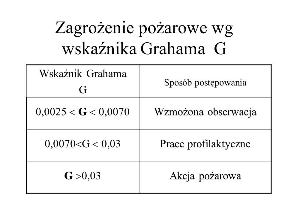Zagrożenie pożarowe wg wskaźnika Grahama G