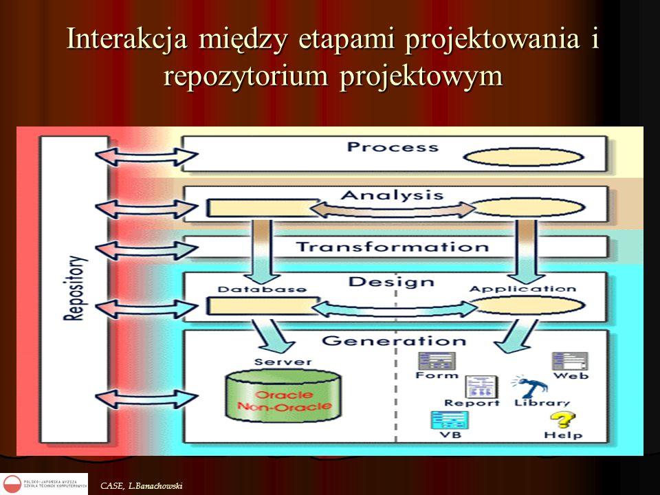 Interakcja między etapami projektowania i repozytorium projektowym
