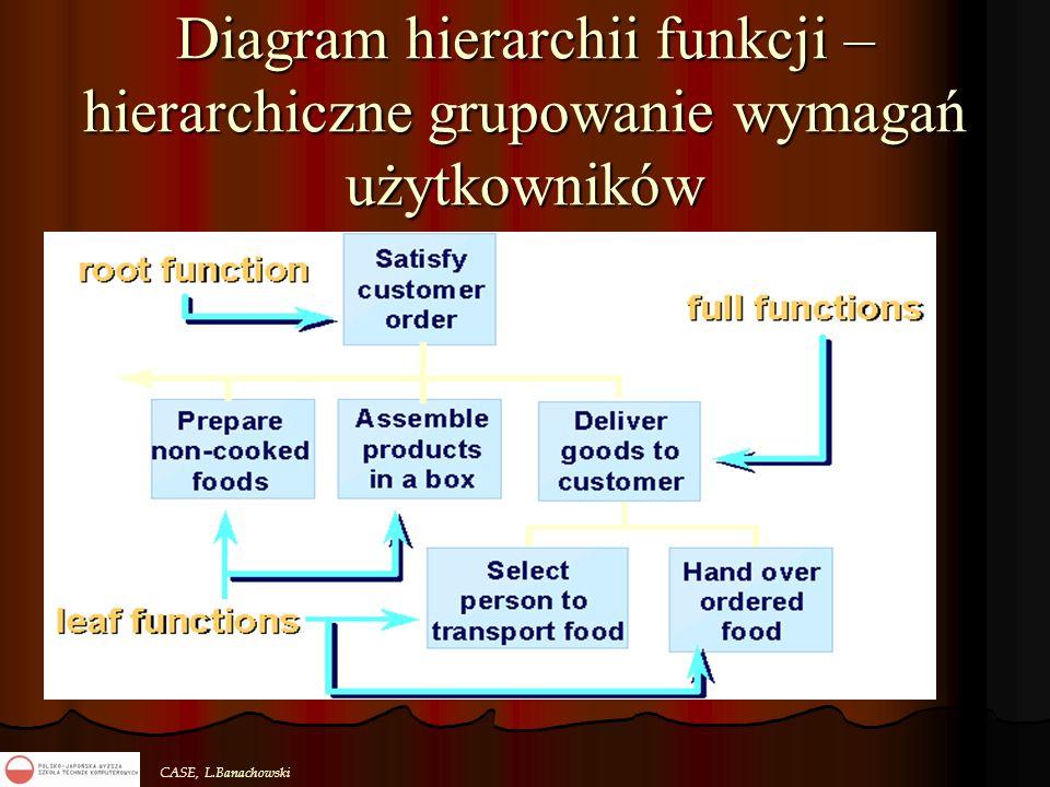 Diagram hierarchii funkcji – hierarchiczne grupowanie wymagań użytkowników