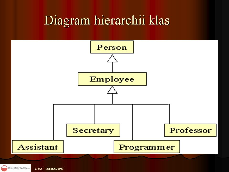 Diagram hierarchii klas