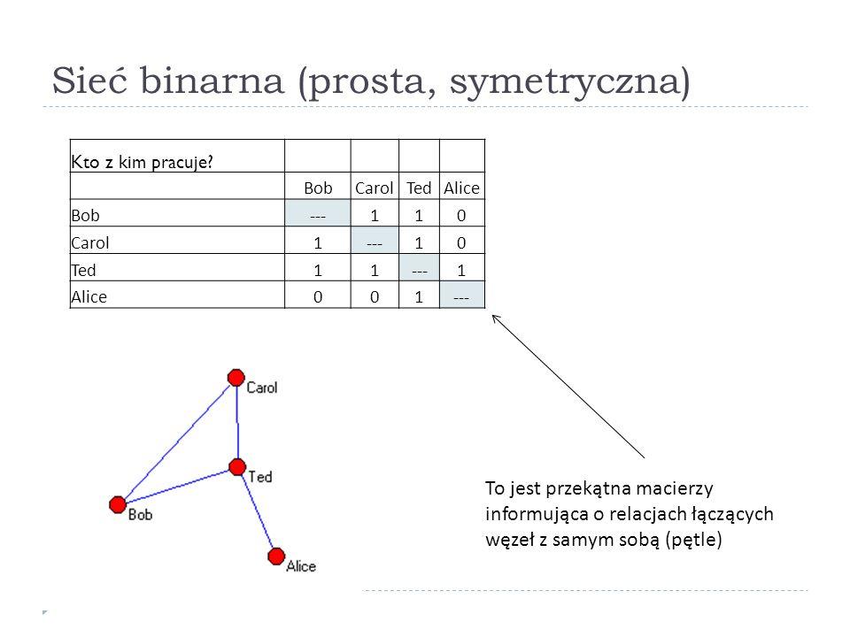 Sieć binarna (prosta, symetryczna)
