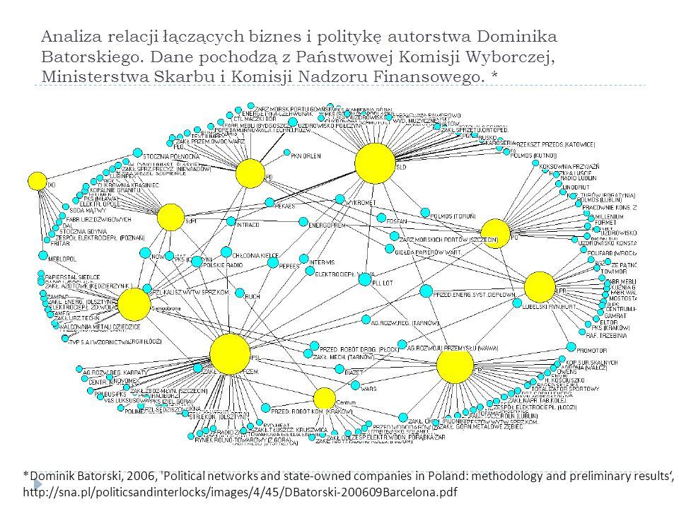 Analiza relacji łączących biznes i politykę autorstwa Dominika Batorskiego. Dane pochodzą z Państwowej Komisji Wyborczej, Ministerstwa Skarbu i Komisji Nadzoru Finansowego. *