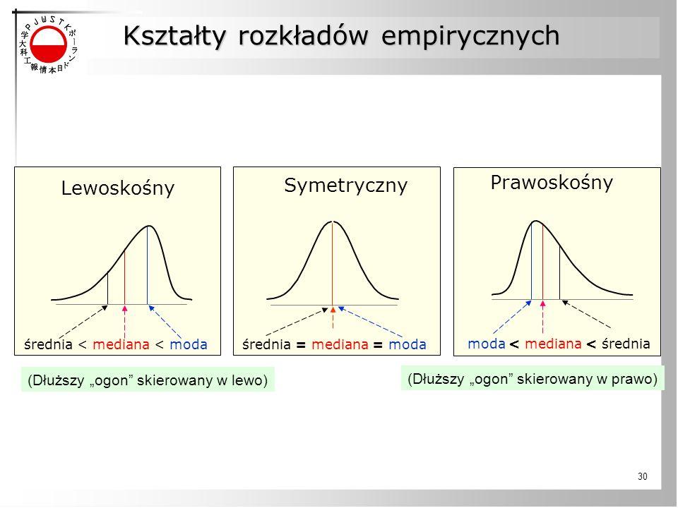 Kształty rozkładów empirycznych