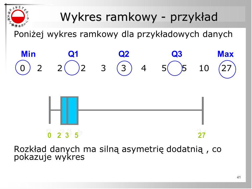 Wykres ramkowy - przykład