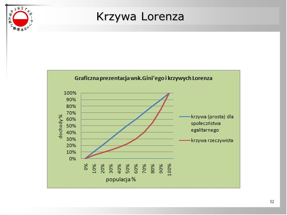 Krzywa Lorenza
