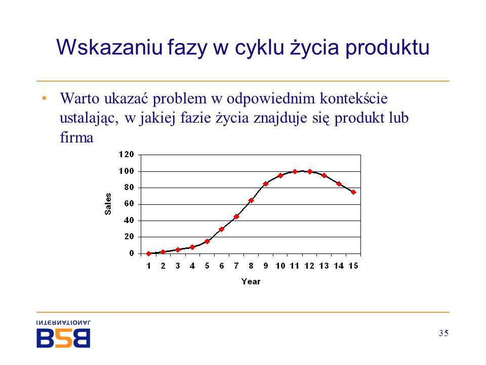 Wskazaniu fazy w cyklu życia produktu