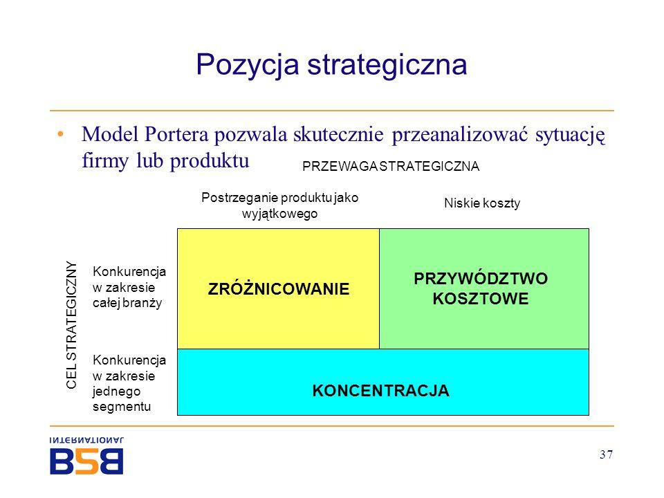 Pozycja strategiczna Model Portera pozwala skutecznie przeanalizować sytuację firmy lub produktu. PRZEWAGA STRATEGICZNA.
