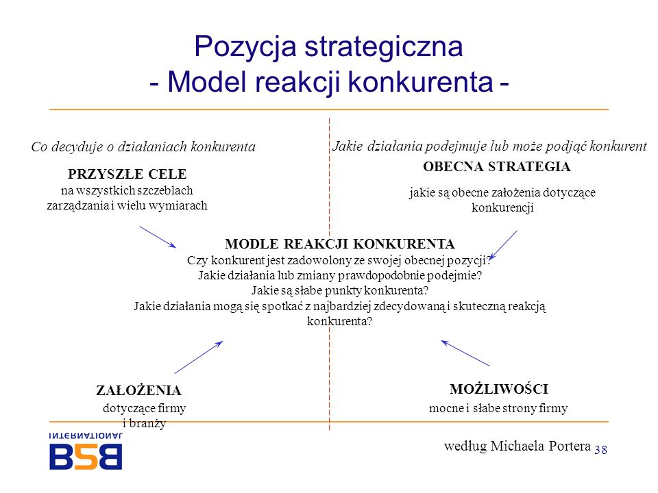 Pozycja strategiczna - Model reakcji konkurenta -