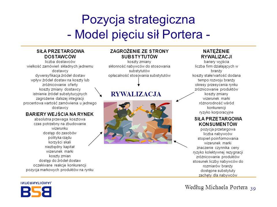 Pozycja strategiczna - Model pięciu sił Portera -
