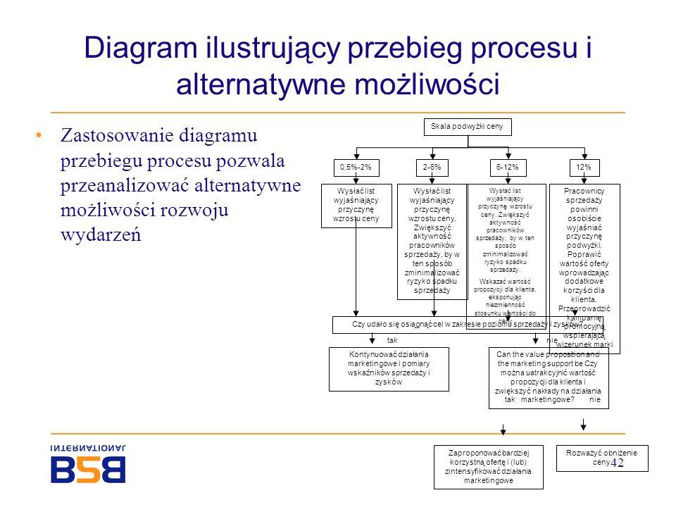 Diagram ilustrujący przebieg procesu i alternatywne możliwości