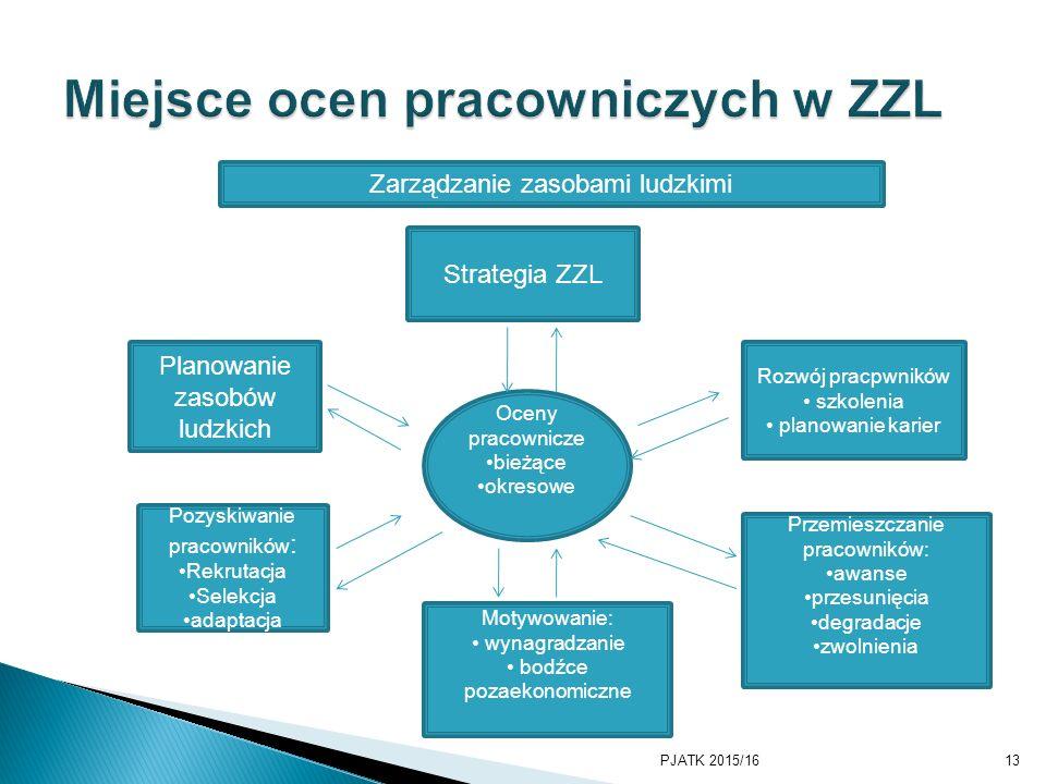 Miejsce ocen pracowniczych w ZZL