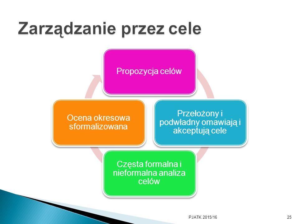 Zarządzanie przez cele