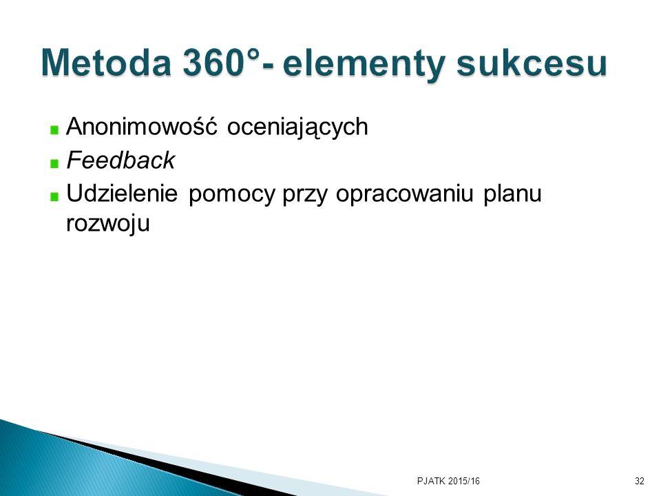Metoda 360°- elementy sukcesu